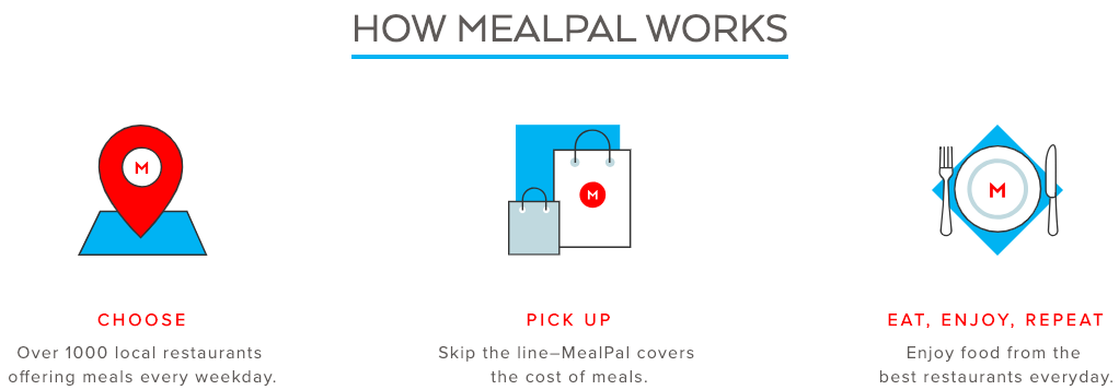 MealPal Review how mealpal works steps to register and use