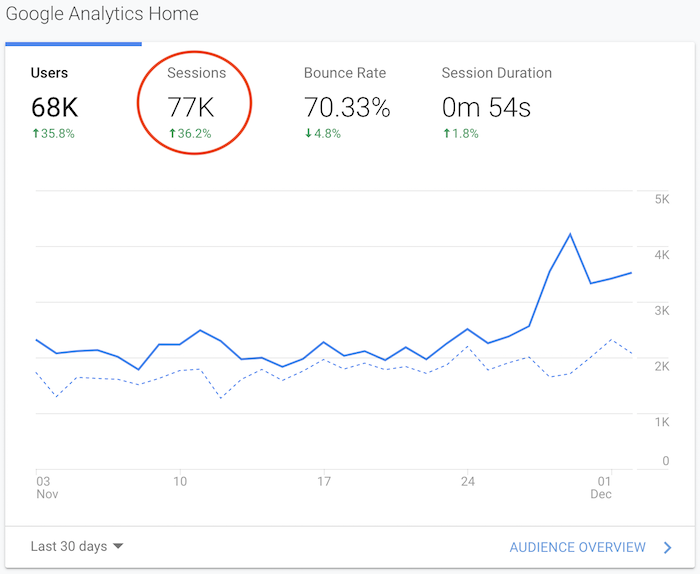 google analytics sessions visits stats